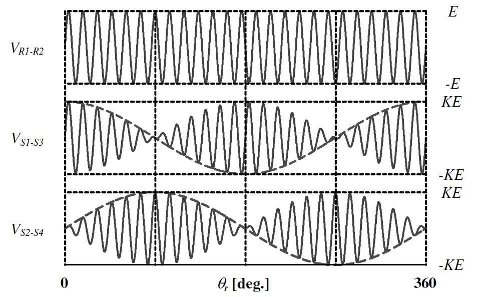 Resolver wave آموزش تخصصی شبیه سازی با Matlab