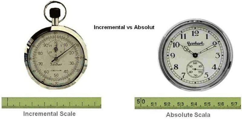 incremental vs absolute آموزش تخصصی شبیه سازی با Matlab