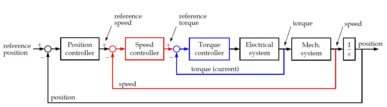 Cascade Control of DC Motor