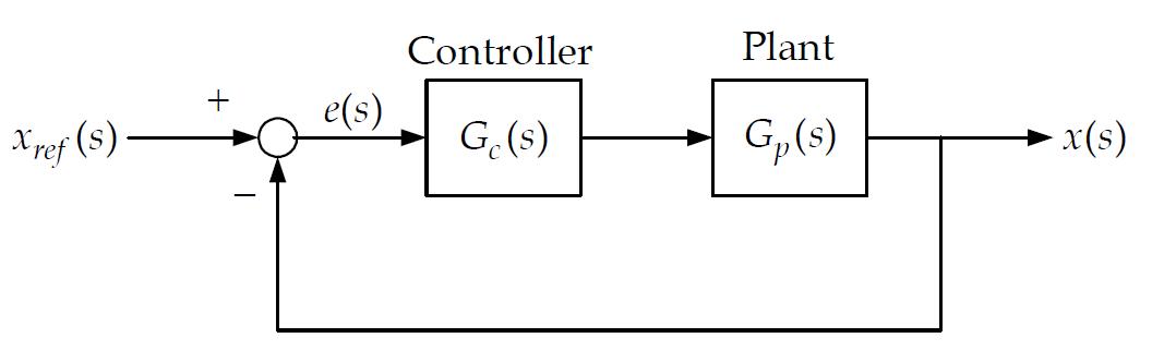 Close Loop Controller