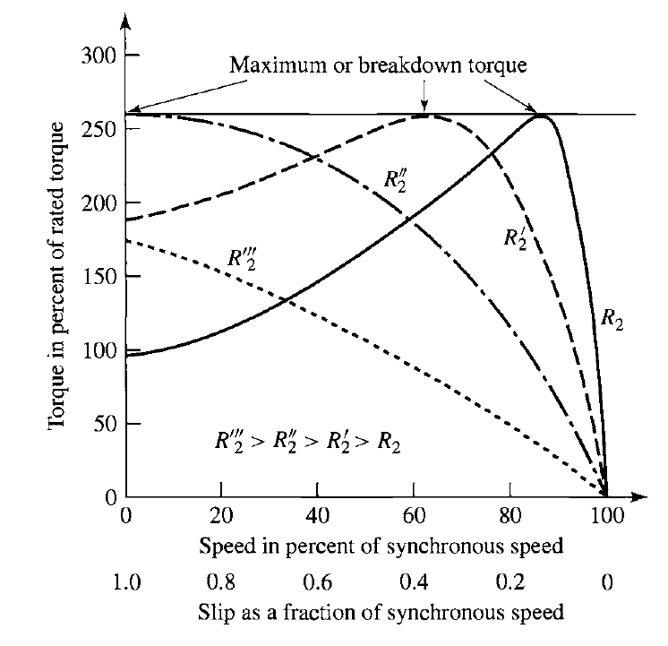 Effects of rotor resistance