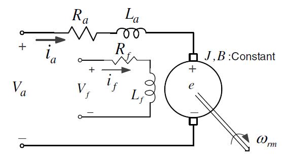 Equivalent Circuit of DC Machine