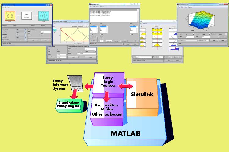 طراحی یک کنترل کننده فازی برای کنترل یک سروموتور DC با Matlab