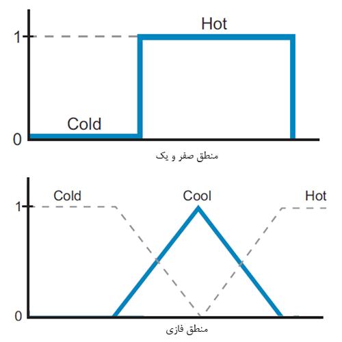 Logic Different منطق فازی