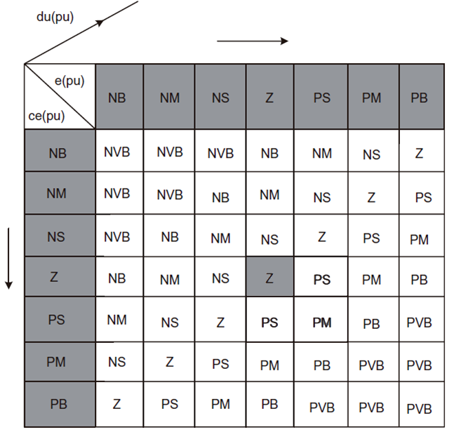 Rule Base منطق فازی