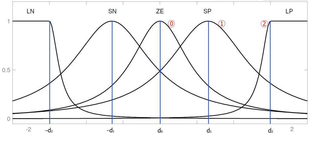 کاربرد الگوریتم ژنتیک در طراحی و تنظیم کنترل کننده های فازی