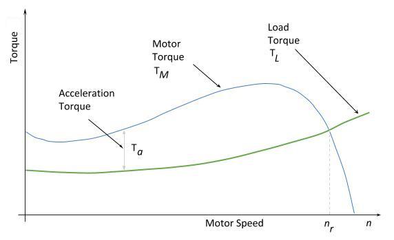 محاسبهی زمان راه اندازی موتورهای القایی