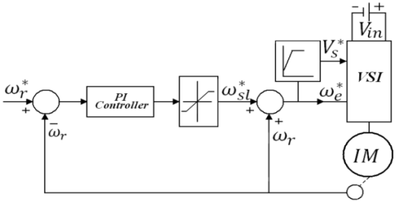Close Loop Scalar Control of Induction Motor