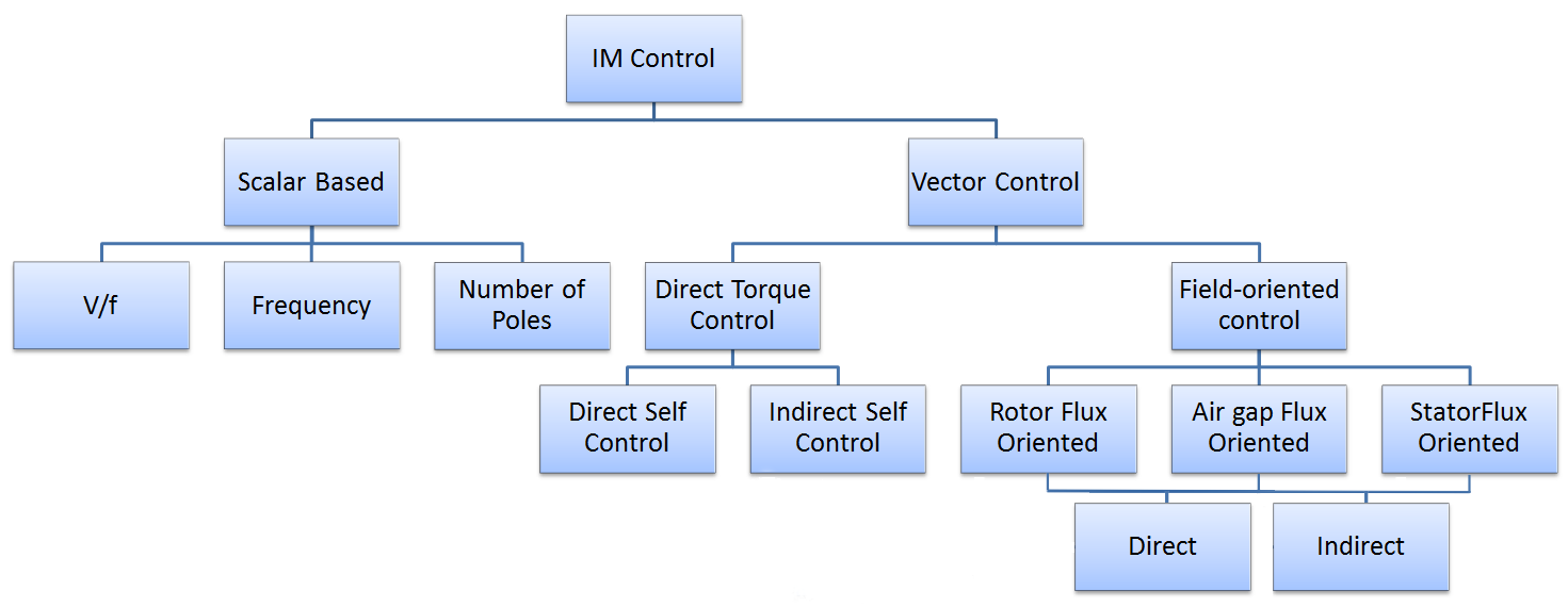 Control of Induction Motor Methods