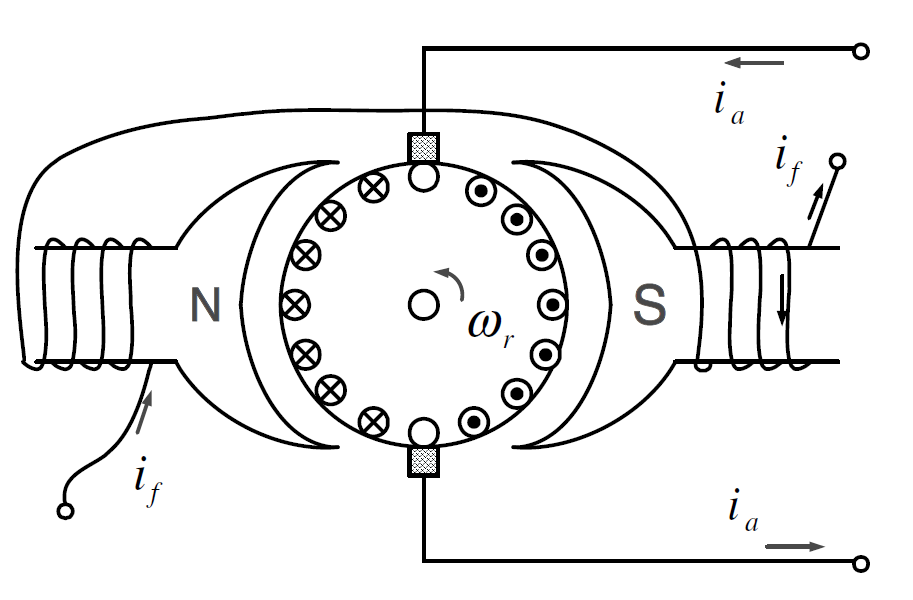 DC Motor Windings
