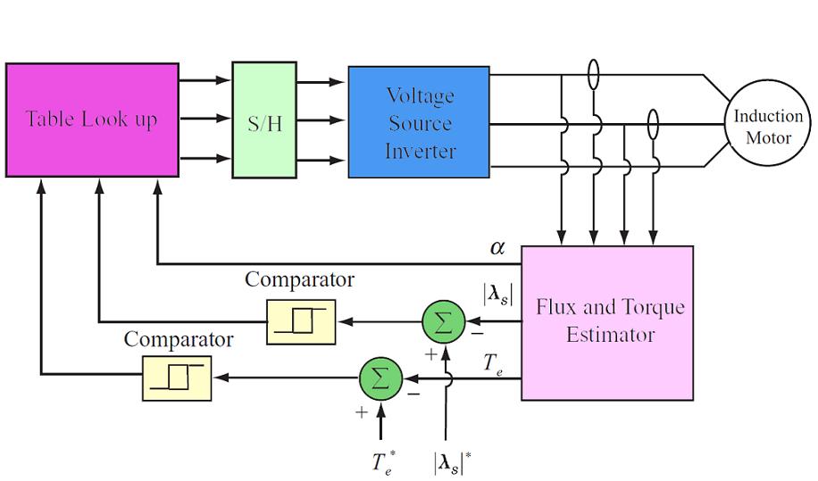 روش های کنترل موتور القایی (بخش سوم)