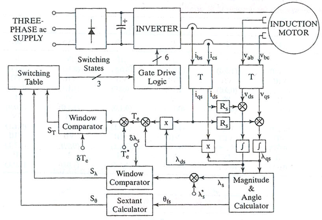 Direct Torque Control Block Diagram