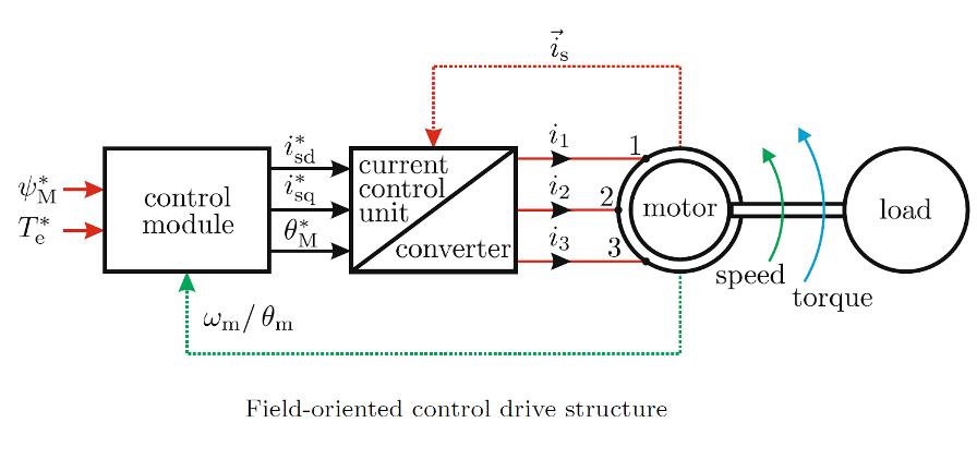 روش های کنترل موتور القایی (بخش دوم)