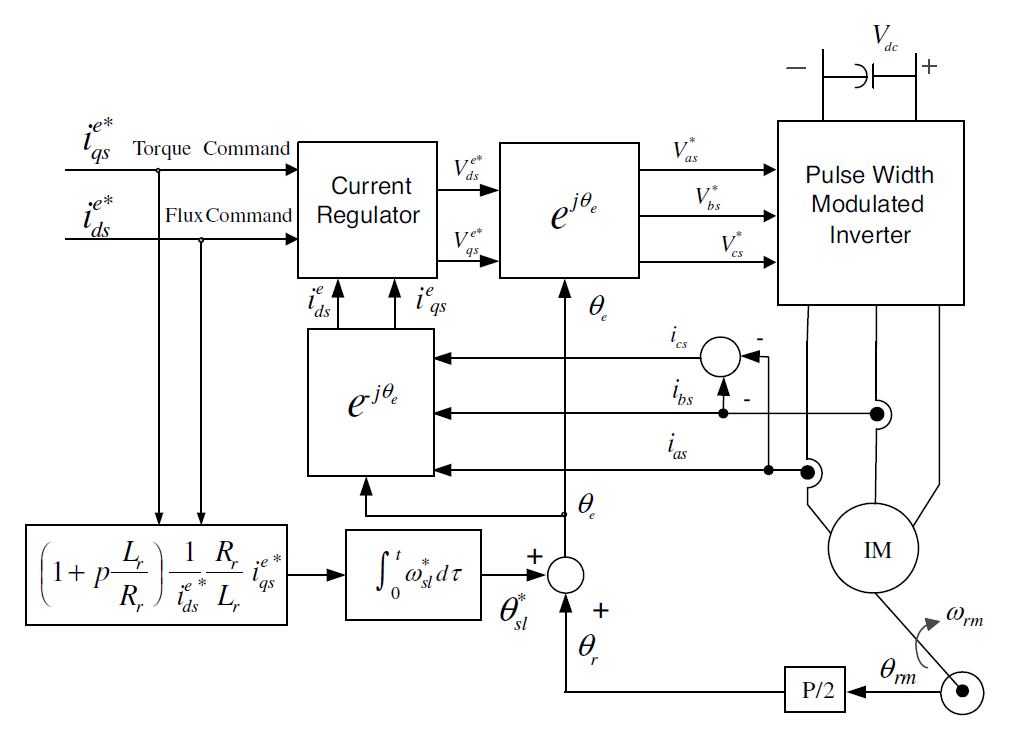 Indirect Vector Control of Induction motor