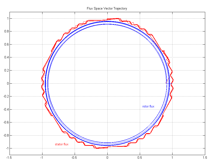 Stator & Rotor Flux