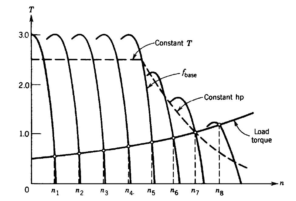 Torque Curve Constant VF