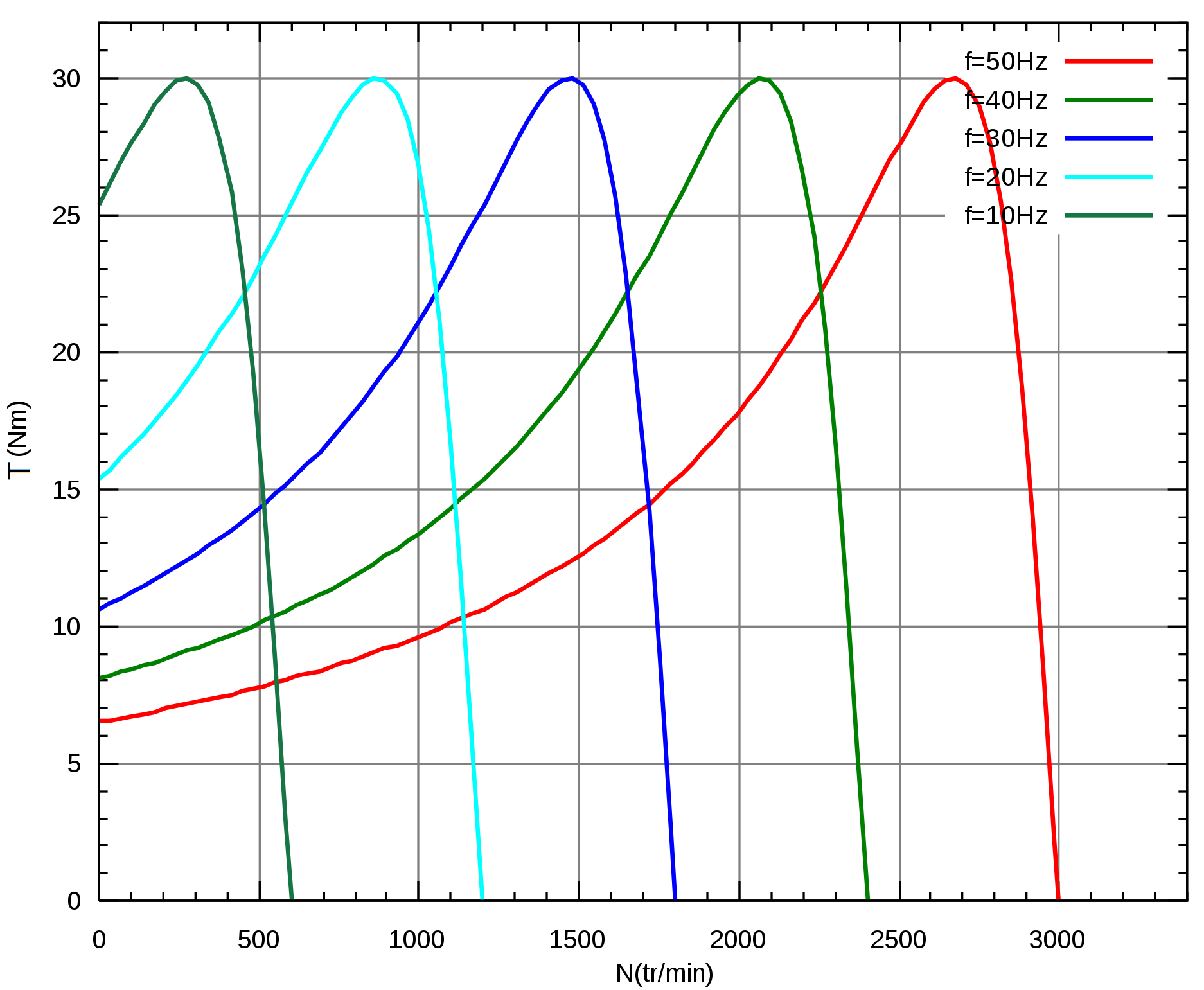 Torque Curve Varying Frequency