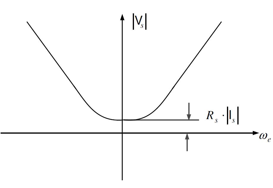 Volt per Hertz Curve