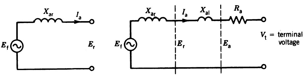 synchronous generator model (2)