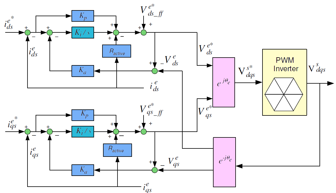 تنظیم کنترل کننده جریان موتور القایی