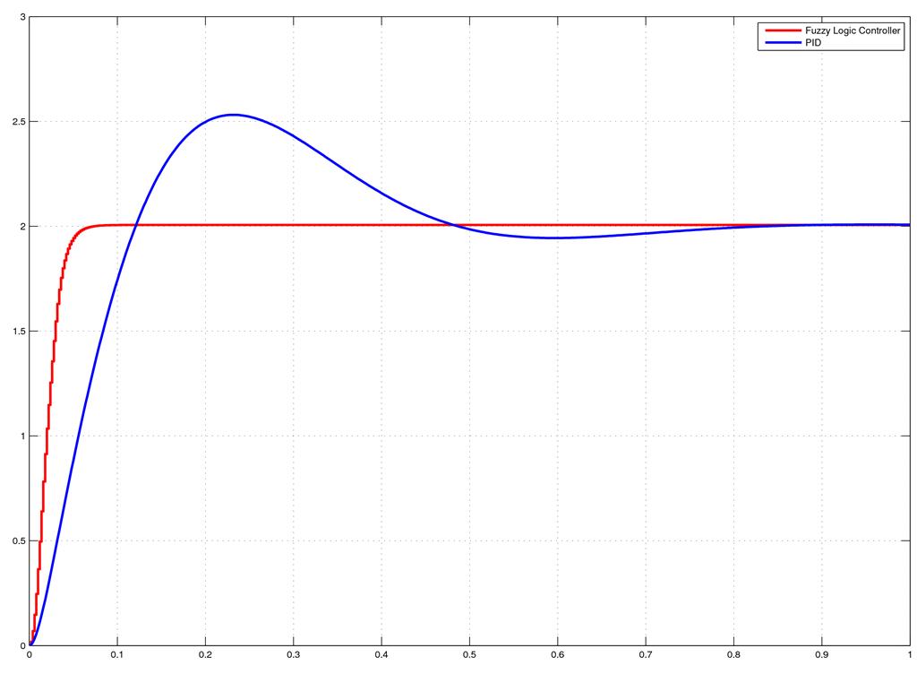 compare FLC & PID