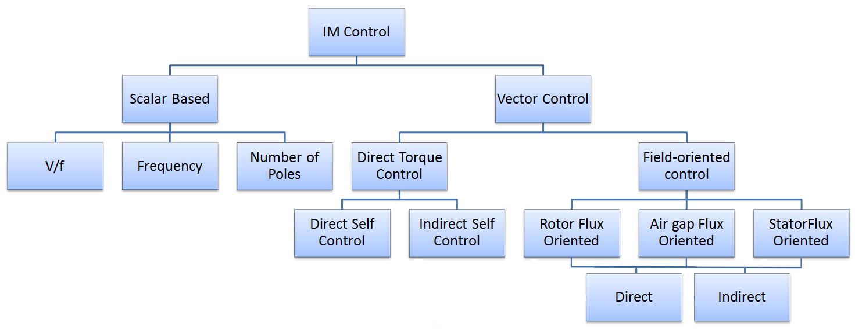 روش های کنترل موتور القایی (بخش اول)