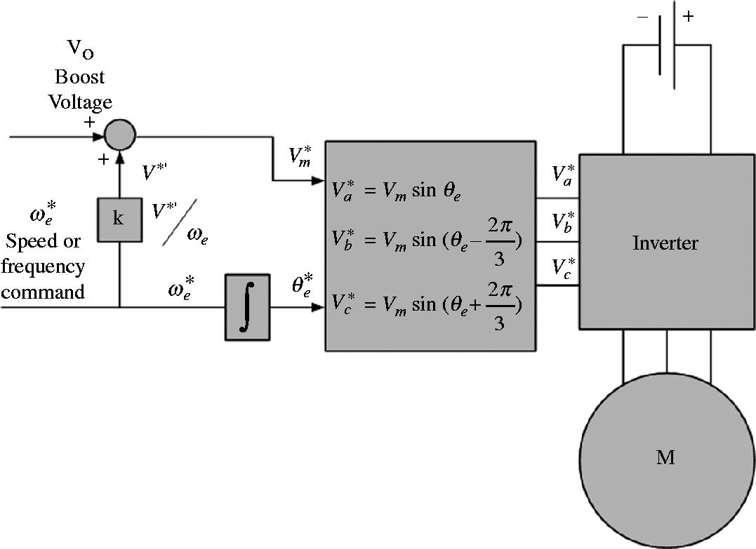 Open Loop Scalar Control of Induction Motor