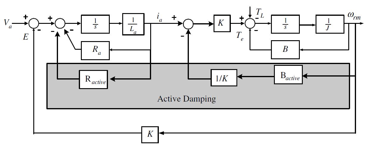 DC Motor Current Regulator (3)